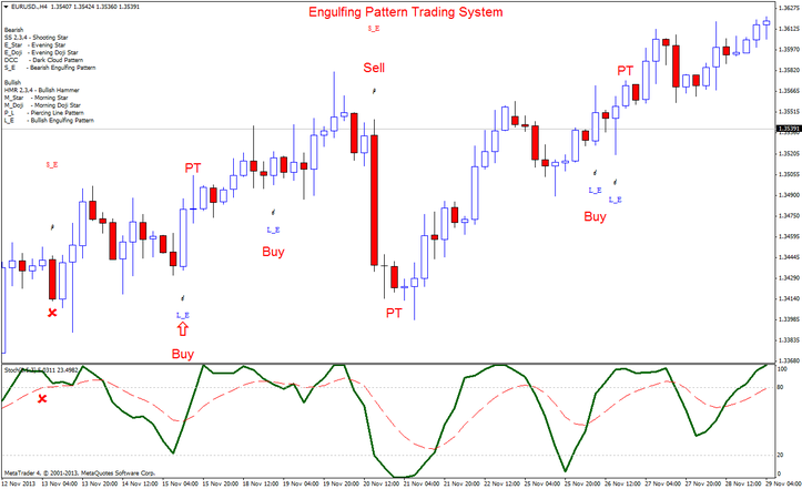 Candlesticks trading system