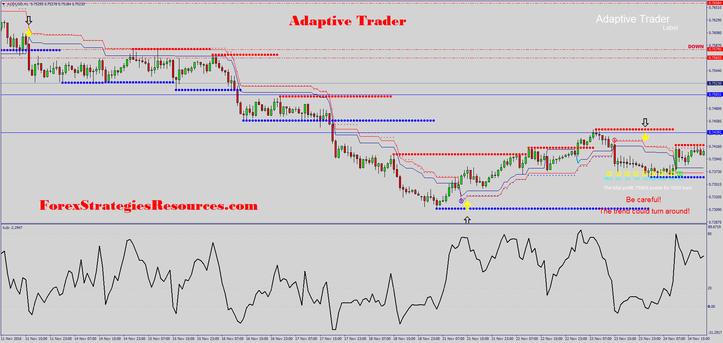 Adaptive Trader