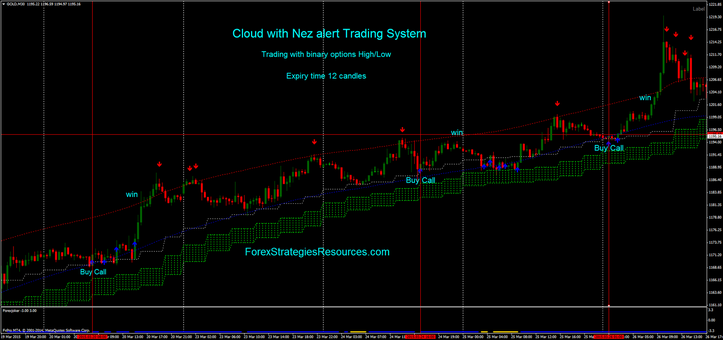 Cloud with Nez alert Trading System trading with binary options high/low