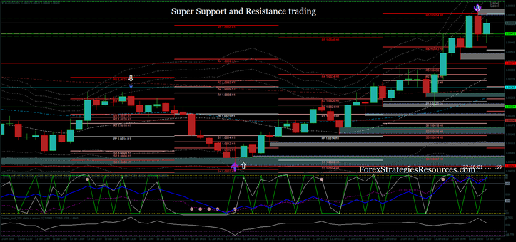 Super Support and Resistance