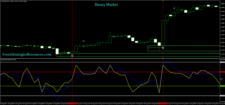 Binary Market