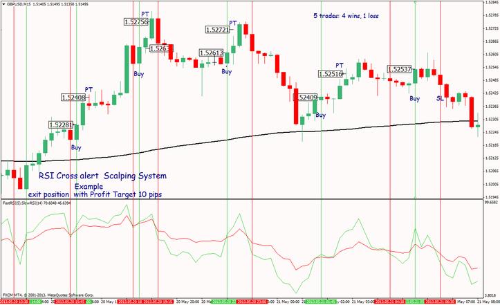 Rsi pro trading system