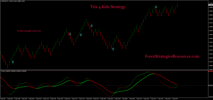 Trix 4 Kids Strategy