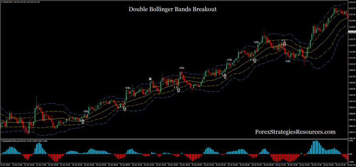 Double Bollinger Bands Breakout