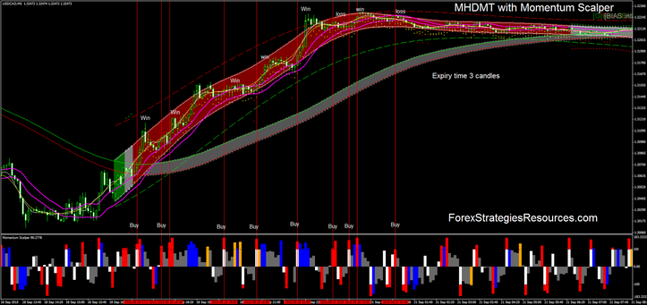 MHDMT with Momentum Scalper