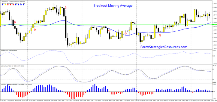 Breakout Moving Average MT4