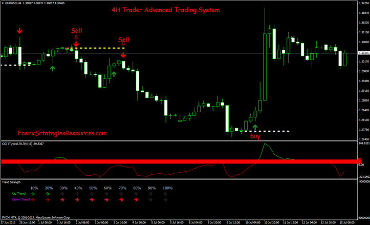 4H Trader Advanced Trading System