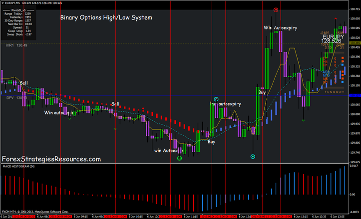 Binary option charts