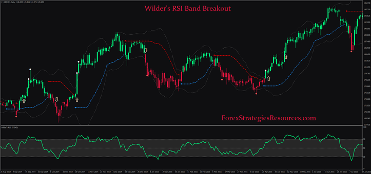 Wilder's RSI Band Breakout.