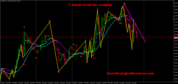 5 minute trendline scalping