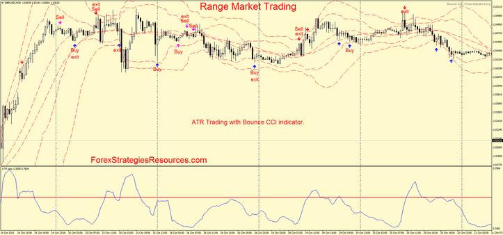 Range Market Trading ATR wit CCI Bounce