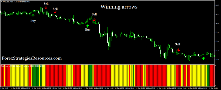 Winning Arrows