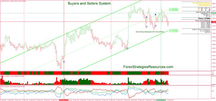 Buyers and Sellers System