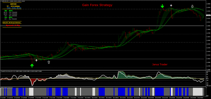Gain Forex Strategy
