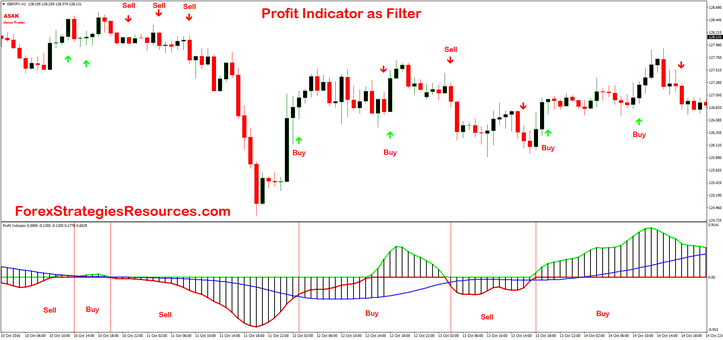 Profit Indicator as filter with mosca arrow