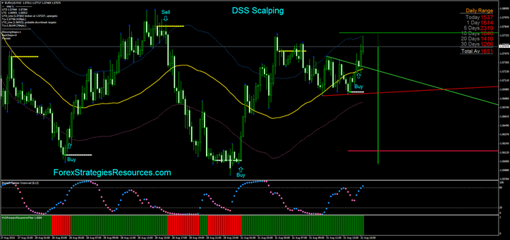 DSS Scalping in action.