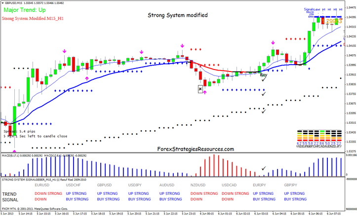 Strong Scalping System