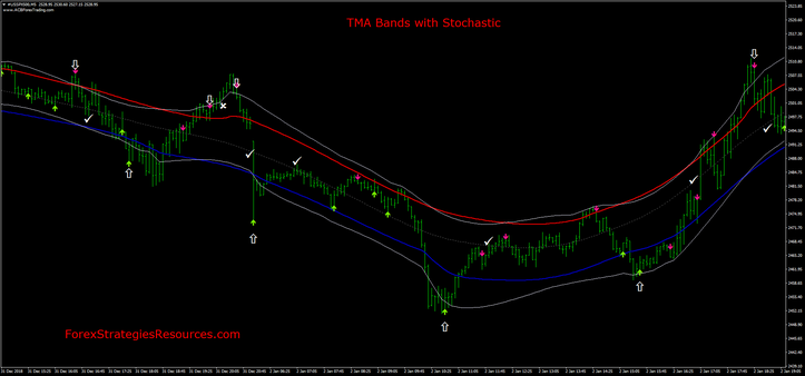 TMA Bands with Stochastic