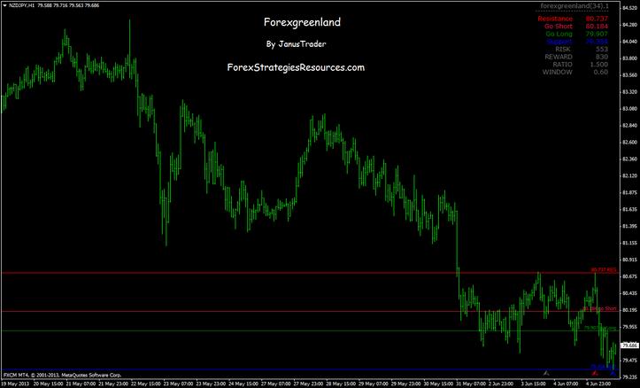Tro indicator forex