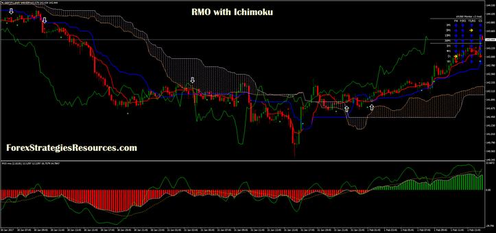 RMO with Ichimoku with renko chart
