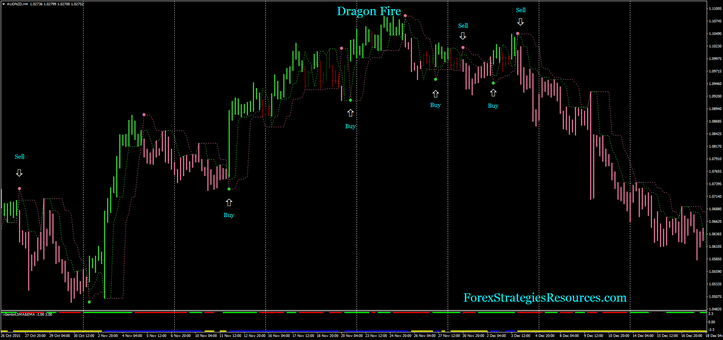 Fx green dragon trading system