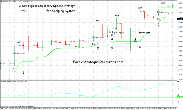 Candlestick strategy for binary options