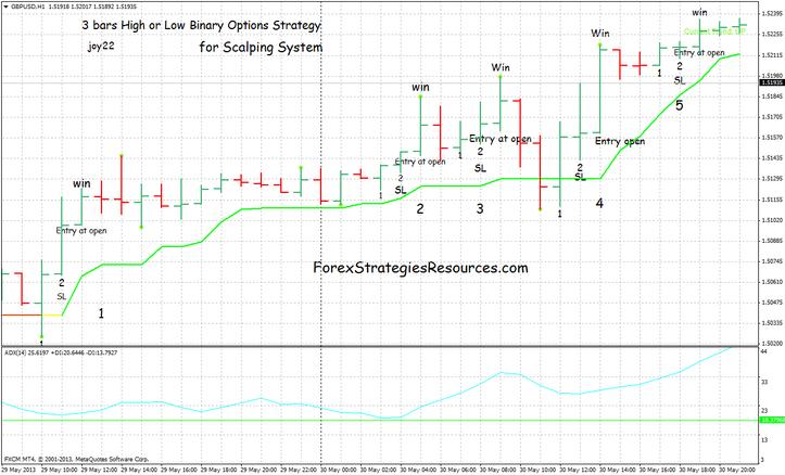 Pin bar strategy binary options