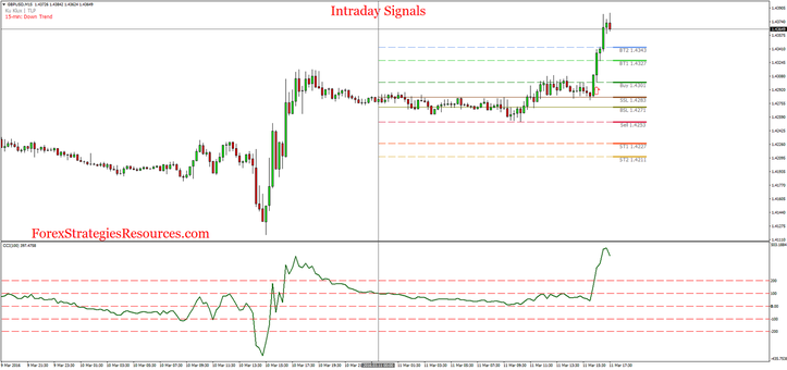 Intraday signals