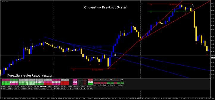 Chuvashov Breakout System