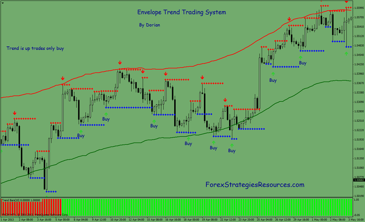 Color coded trend trading system free download