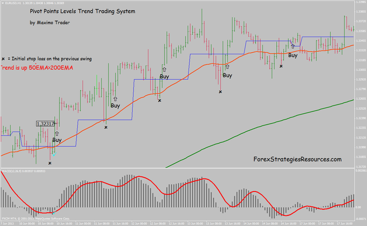 Pivot Points Levels Trend Trading System