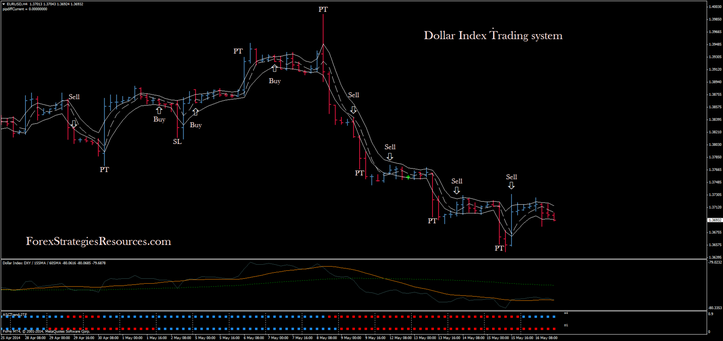 Forex dollar index indicator