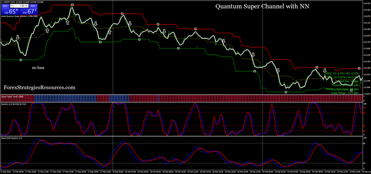 Quantum Super Channel with NN  line chart conservative