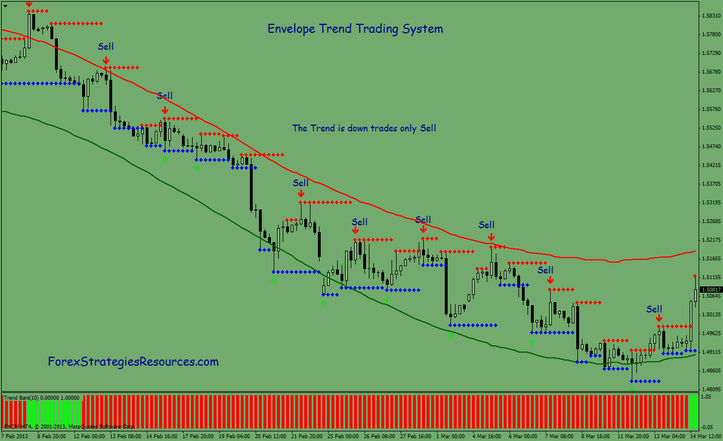 Dynamic sync trading system indicator