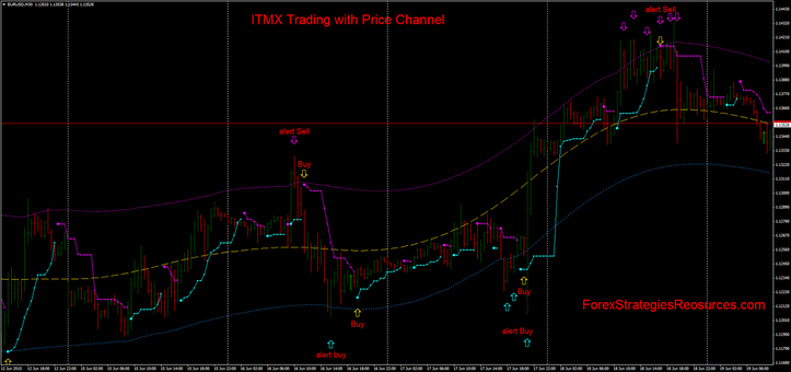 ITMX Trading with price channel