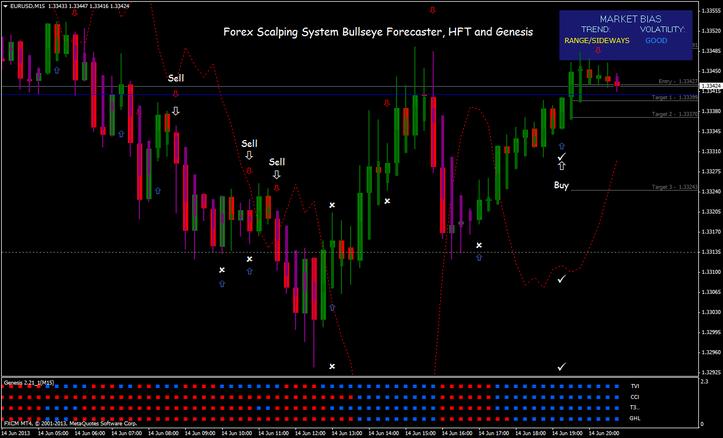 Forex trading forecasting indicators