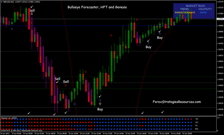 Bullseye forecaster indicator mt4 download