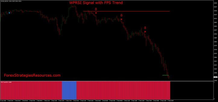 WPRSI Signal with FPS Trend