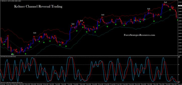 Keltner Channel Reversal Trading