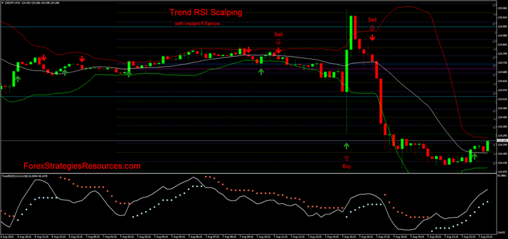 Trend RSI Scalping with Instant FX