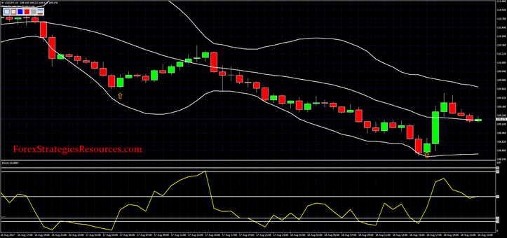 Bollinger Bands with fast RSI
