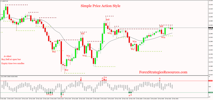 Simple Price Action Style