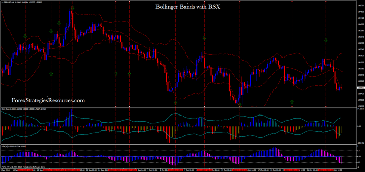 Bollinger Bands with RSX reversal trading 4H Time Frame