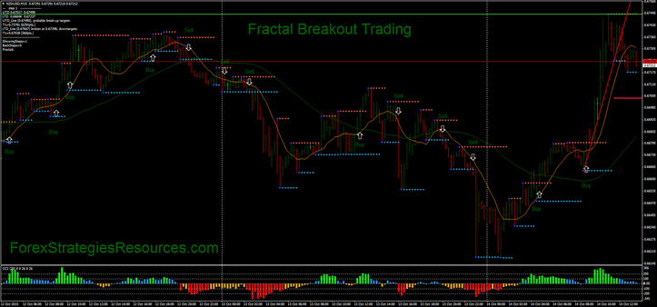 Price action fractal scalping - forex scalping strategy