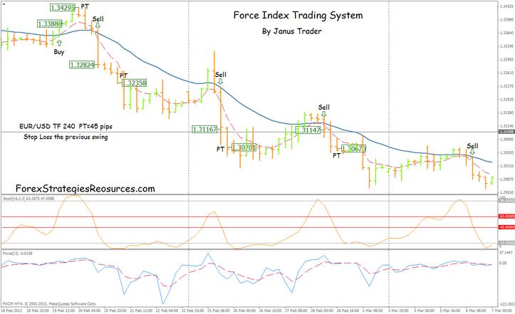Forex force index indicator