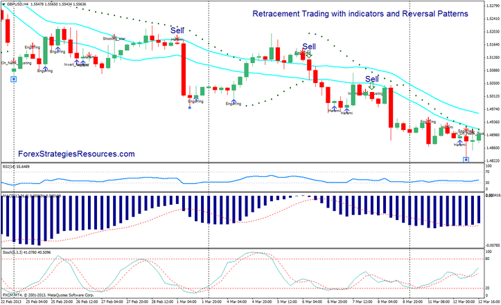 Retracement Trading Strategy