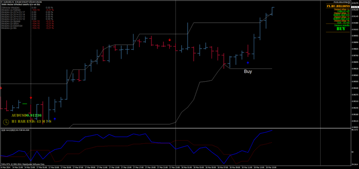 Wss forex indicator