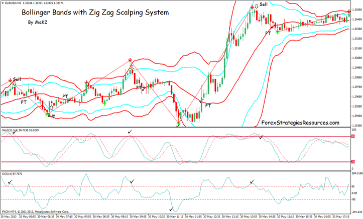Bollinger Bands and Zig Zag Scalping System