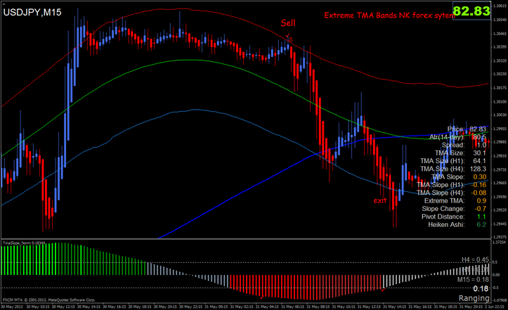 Extreme TMA Bands NK forex sytem Sell example