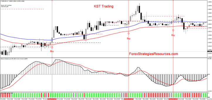 KST Trading  with RSI Indicator.
